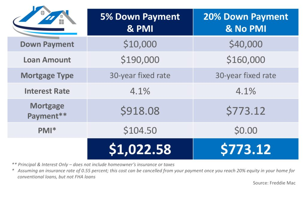 Lepic-Kroeger, REALTORS® - Private Mortgage Insurance